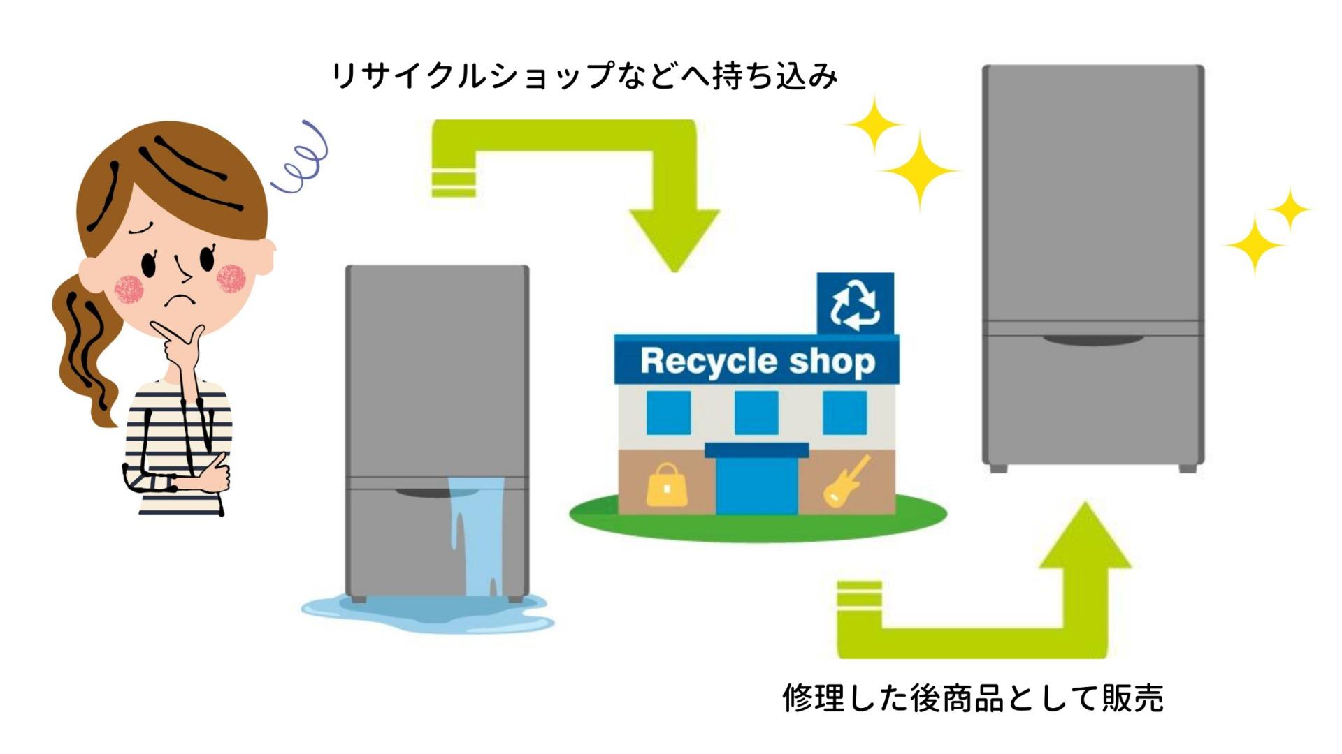 リサイクルショップへ持ち込む