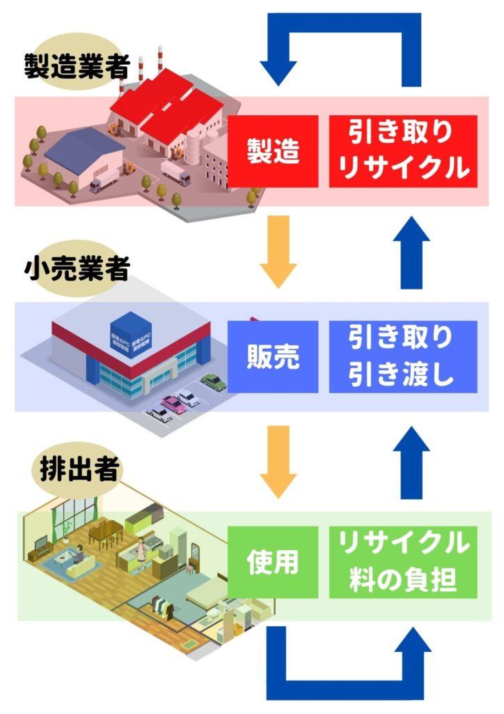 家電リサイクル法のイメージ